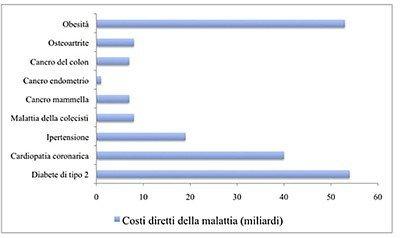 Costi socio-sanitari dell'obesità