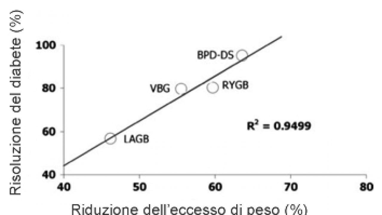 La chirurgia per il diabetico (DMT2) con obesità grave