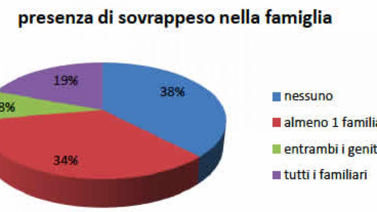 Obesità in famiglia