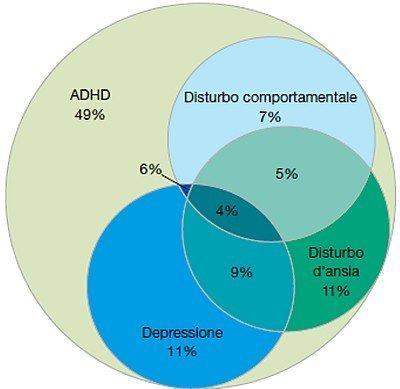 Principali disturbi associati alla ADHD