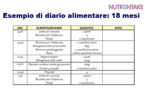 Nutrintake-diario-alimentare-18-mesi