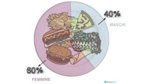 incidenza di binge eating