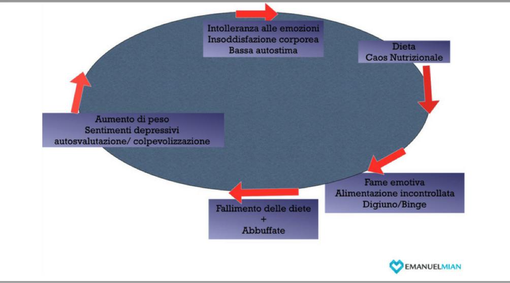 Circolo vizioso che si autoalimenta nel paziente con obesità e con BED