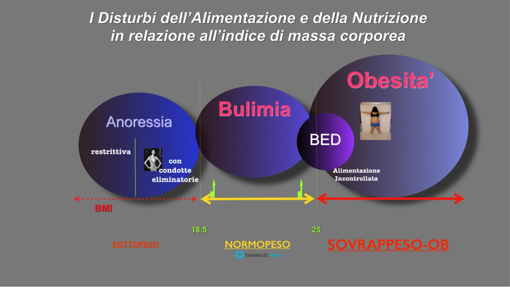 disturbi-alimentazione-e-nutrizione-in-relazione-a-indice-massa-corporea