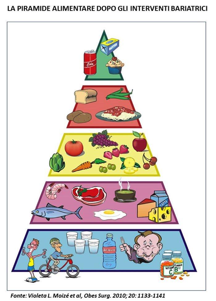 piramide alimentare dopo interventi bariatrici