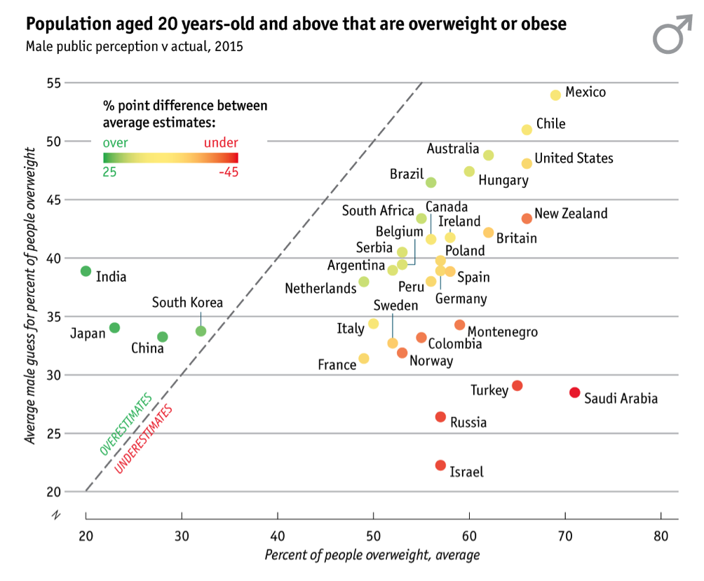 population-aged-20-years-obese-male
