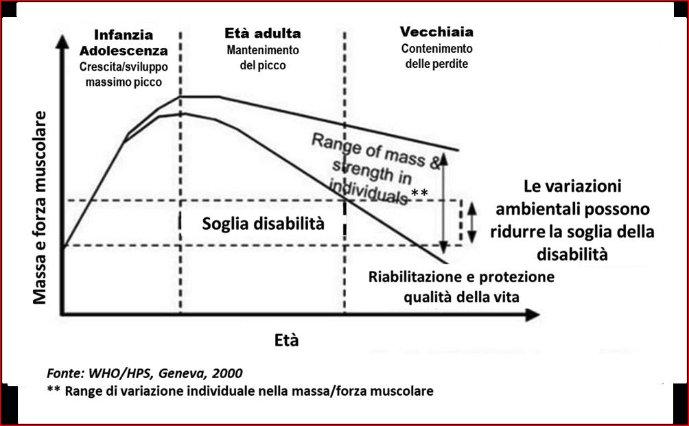 campi di perdita di peso per adulti con disabilità
