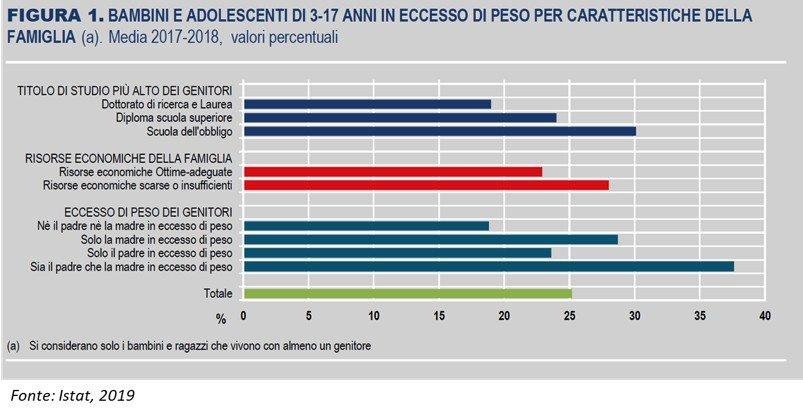 Bambini e adolescenti di 3-17 anni in eccesso di peso per caratteristiche della famiglia