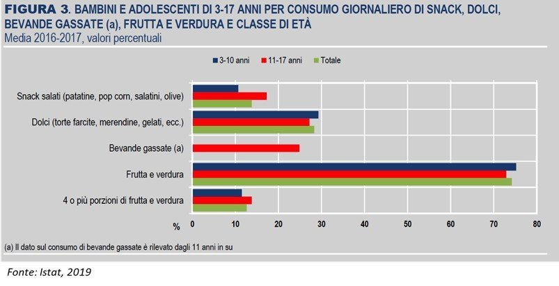 bambini e adolescenti di 3-17 anni per consumo giornaliero di snack, dolci, bibite gassate, frutta e verdura e classe di età
