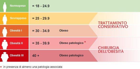 La classificazione dell'Indice di Massa Corporea - Schema 2