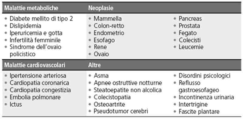 Malattie metaboliche e cardiovascolari