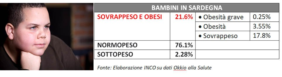 Bambini sovrappeso in Sardegna