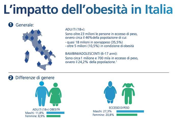 L'impatto dell'obesità in Italia