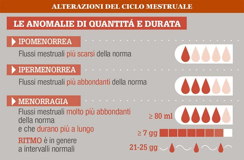 Alterazioni del ciclo mestruale